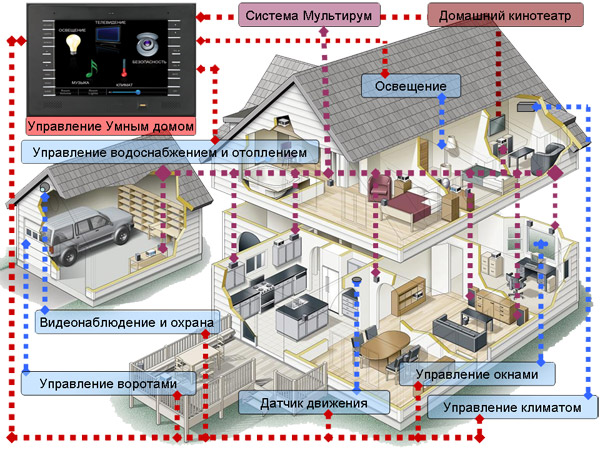 Как автоматизировать дом своими руками